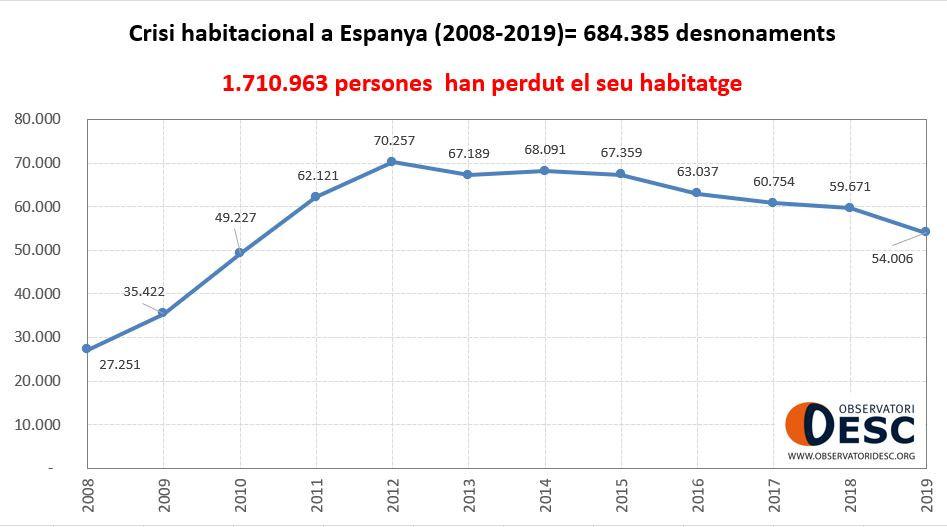crisis habitacional espanya 2008-2019