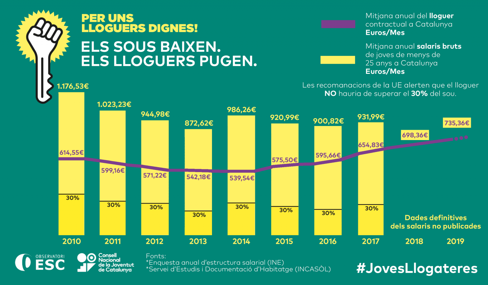 Infografia Joves Llogateres